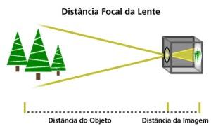A distância focal, geralmente representada em milímetros (mm), é uma descrição básica de uma lente fotográfica. Não é a medida do real comprimento da lente, mas um cálculo de uma distância ótica do ponto onde os raios de luz convergem para formar uma imagem nítida de um objeto no sensor digital ou filme de 35mm, no plano focal da câmera. A distância focal nos diz o ângulo de visão (quanto da cena será capturado) e a ampliação (quão grandes os elementos individuais serão). Quanto maior for à distância focal, mais estreito o ângulo de visão e maior a ampliação. Quanto menor a distância focal, maior será o ângulo de visão e menor a ampliação.